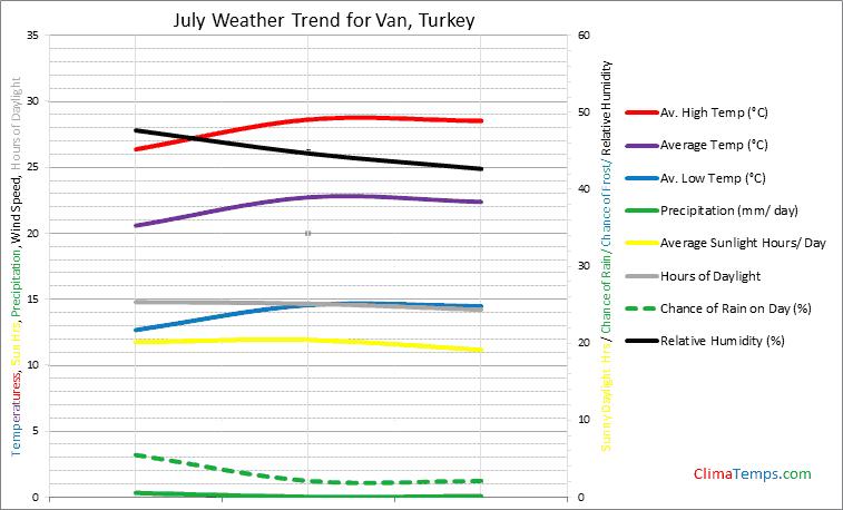 Graph of weather in Van in July