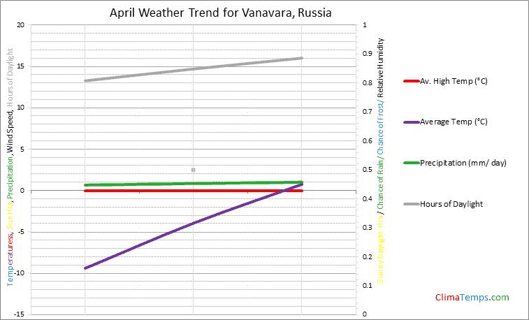 Graph of weather in Vanavara in April