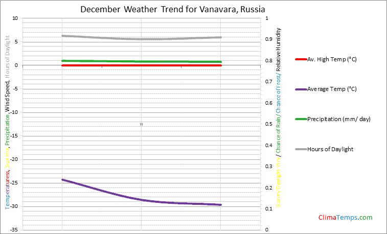 Graph of weather in Vanavara in December