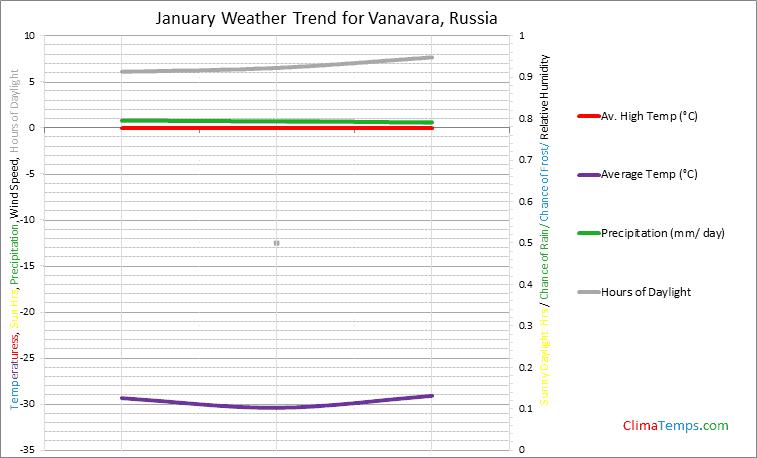 Graph of weather in Vanavara in January