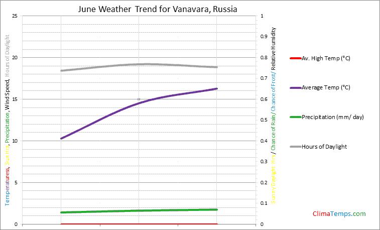 Graph of weather in Vanavara in June