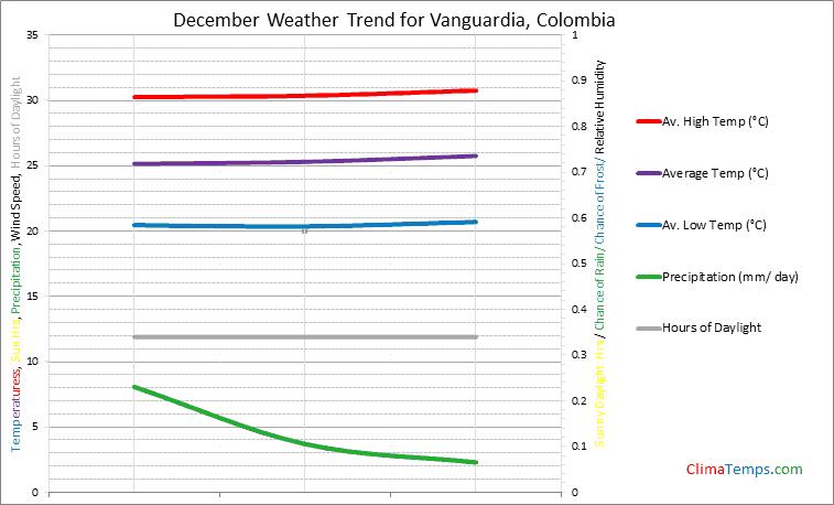 Graph of weather in Vanguardia in December