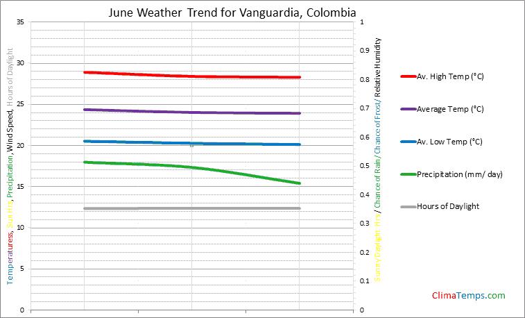 Graph of weather in Vanguardia in June