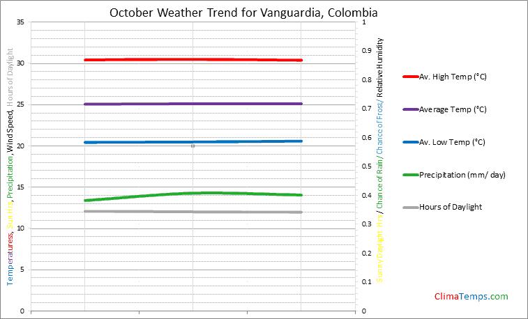 Graph of weather in Vanguardia in October
