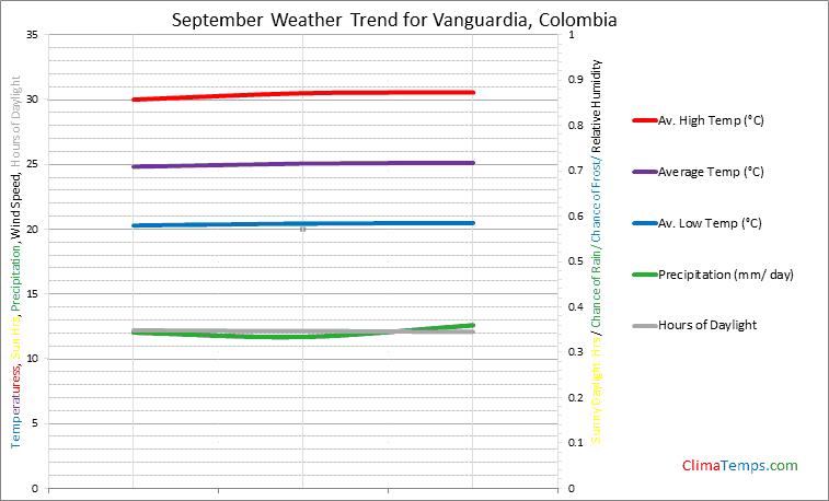 Graph of weather in Vanguardia in September