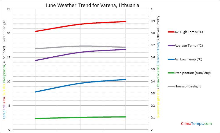 Graph of weather in Varena in June