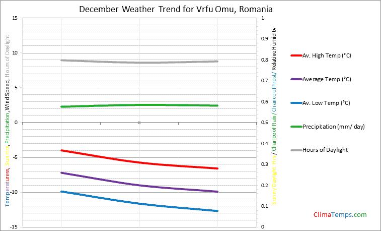 Graph of weather in Vrfu Omu in December