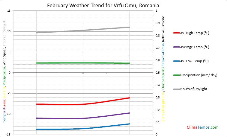 Graph of weather in Vrfu Omu in February