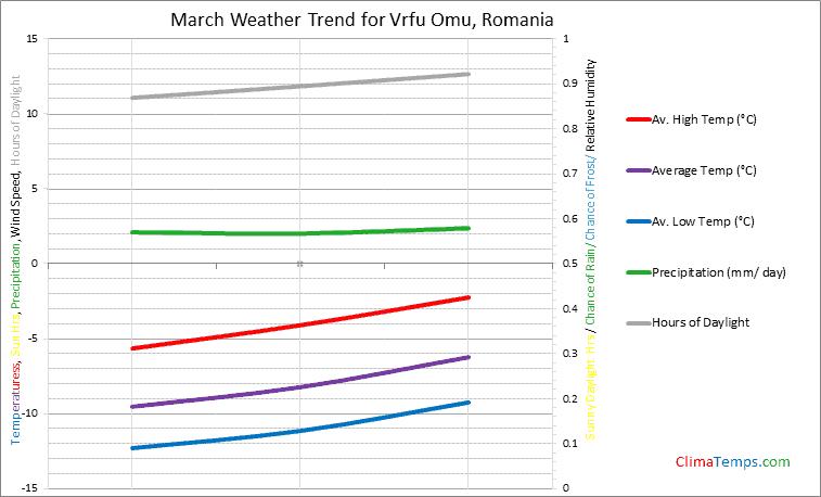 Graph of weather in Vrfu Omu in March