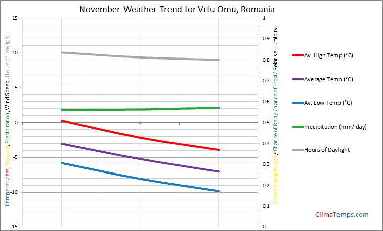 Graph of weather in Vrfu Omu in November