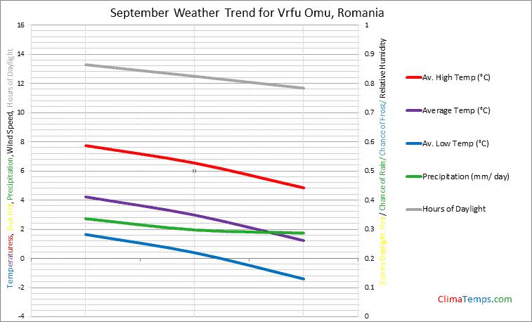 Graph of weather in Vrfu Omu in September