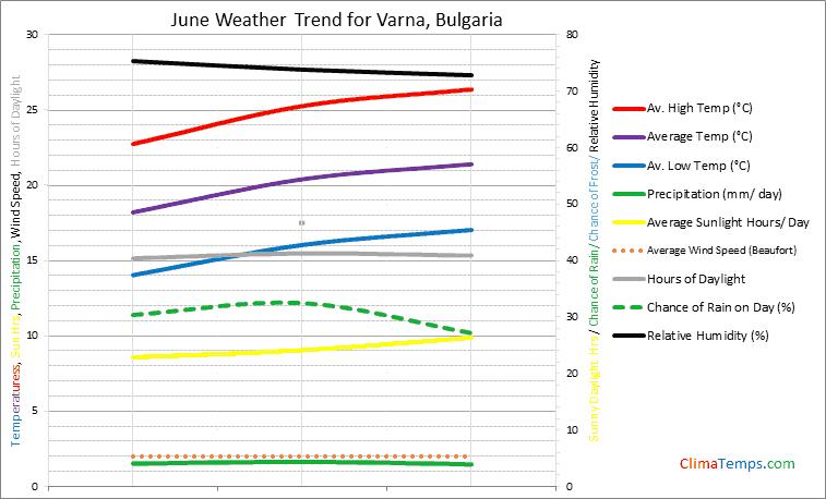 Graph of weather in Varna in June