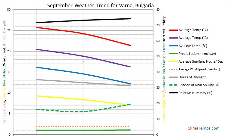Graph of weather in Varna in September