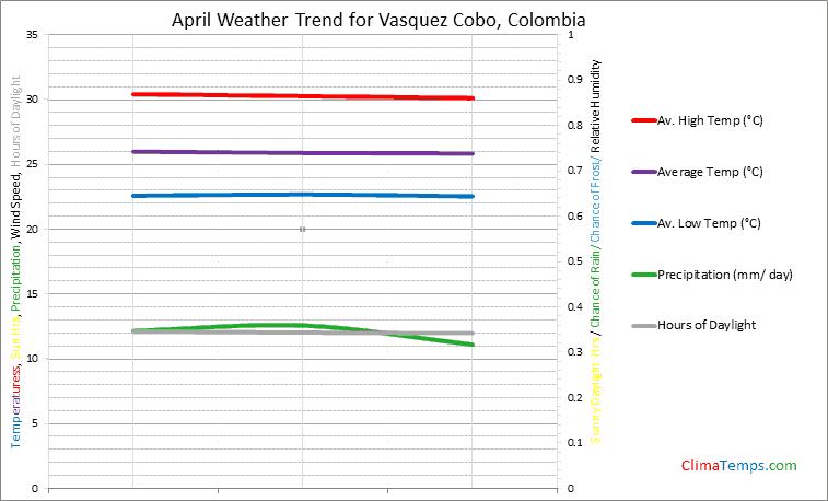 Graph of weather in Vasquez Cobo in April
