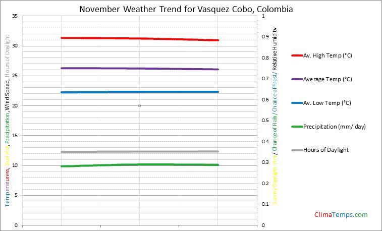 Graph of weather in Vasquez Cobo in November