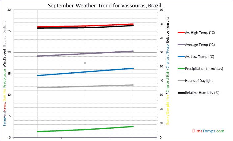Graph of weather in Vassouras in September