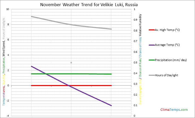 Graph of weather in Velikie Luki in November