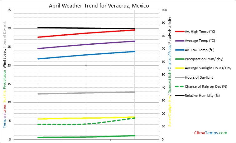 Graph of weather in Veracruz in April
