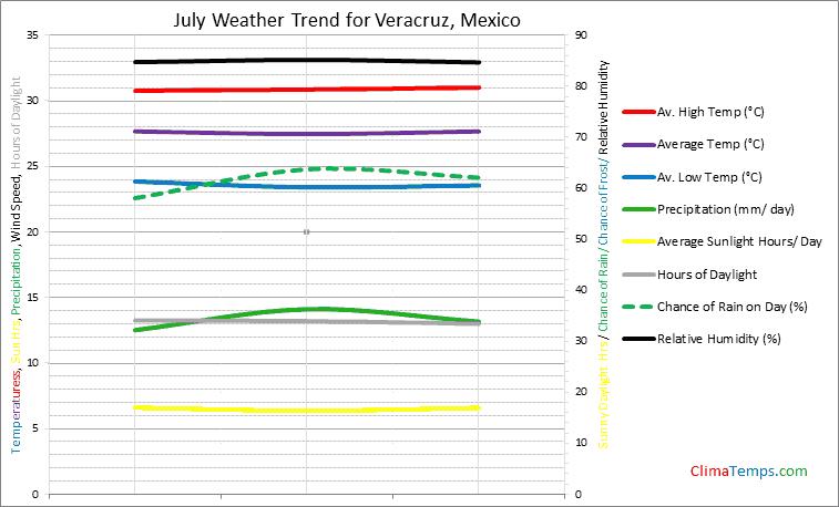 Graph of weather in Veracruz in July