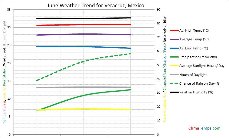 Graph of weather in Veracruz in June
