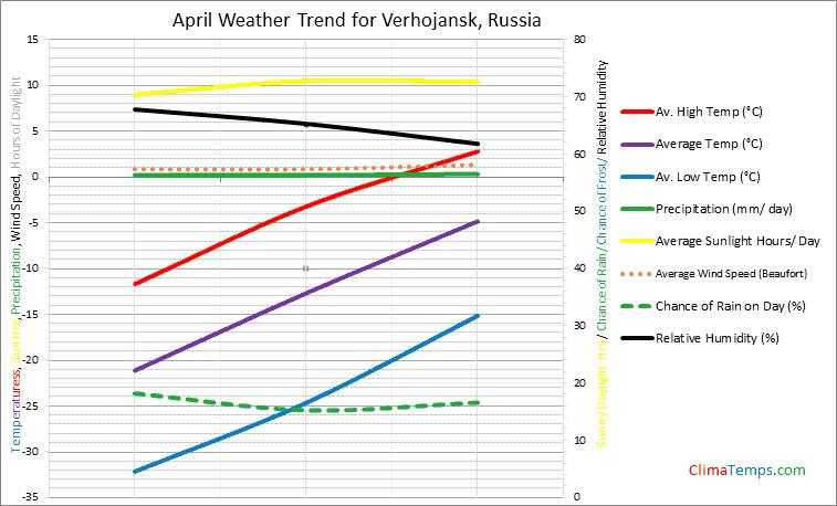Graph of weather in Verhojansk in April
