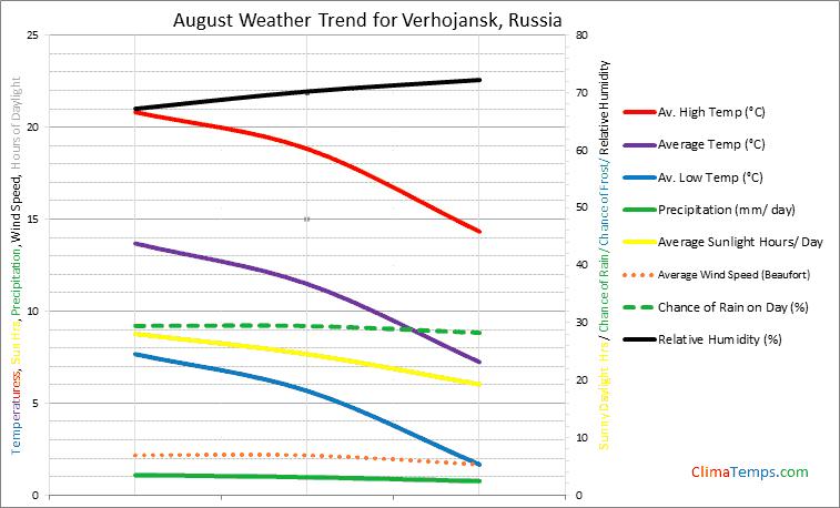 Graph of weather in Verhojansk in August