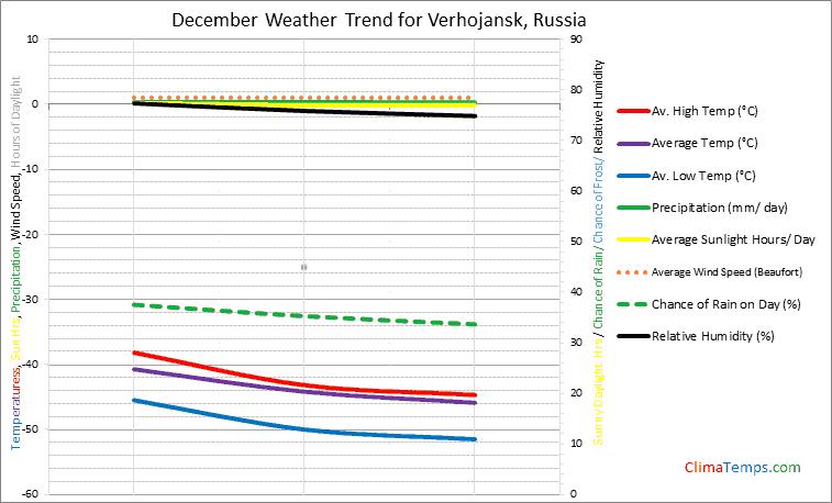 Graph of weather in Verhojansk in December