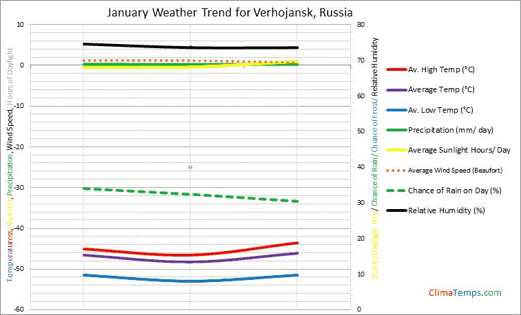 Graph of weather in Verhojansk in January