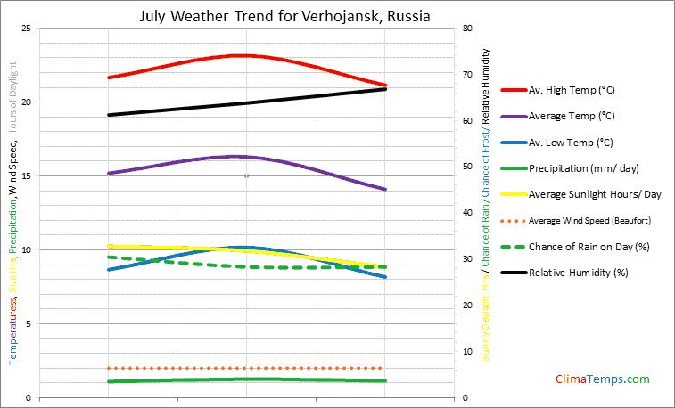 Graph of weather in Verhojansk in July