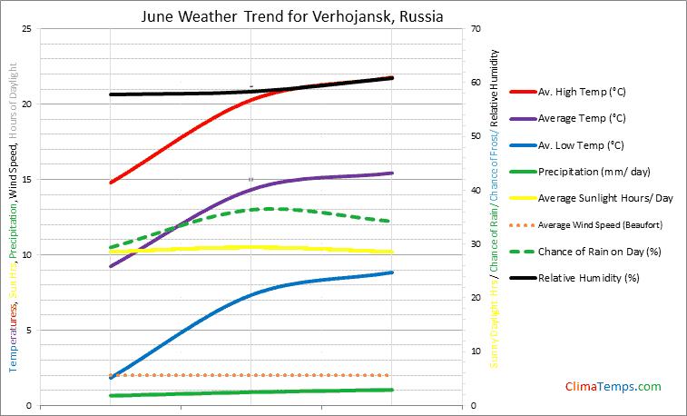Graph of weather in Verhojansk in June