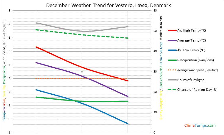 Graph of weather in Vesterø, Læsø in December