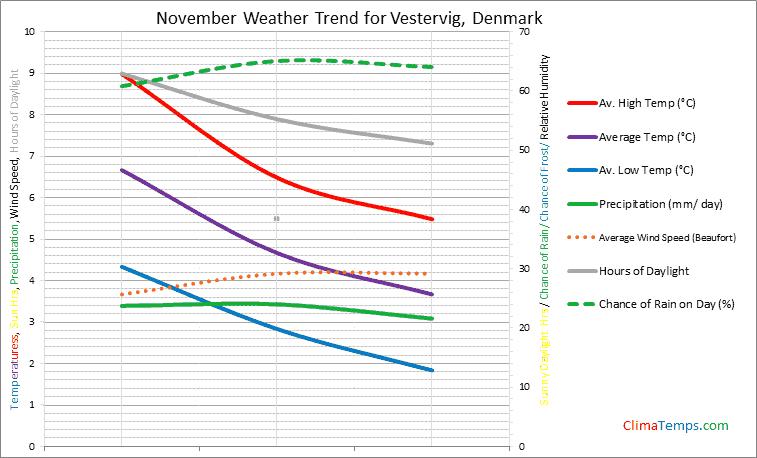 Graph of weather in Vestervig in November