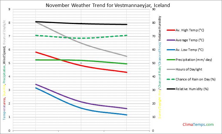 Graph of weather in Vestmannaeyjar in November