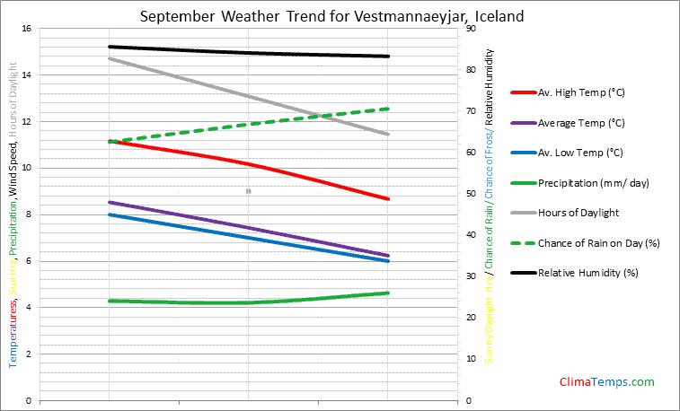 Graph of weather in Vestmannaeyjar in September