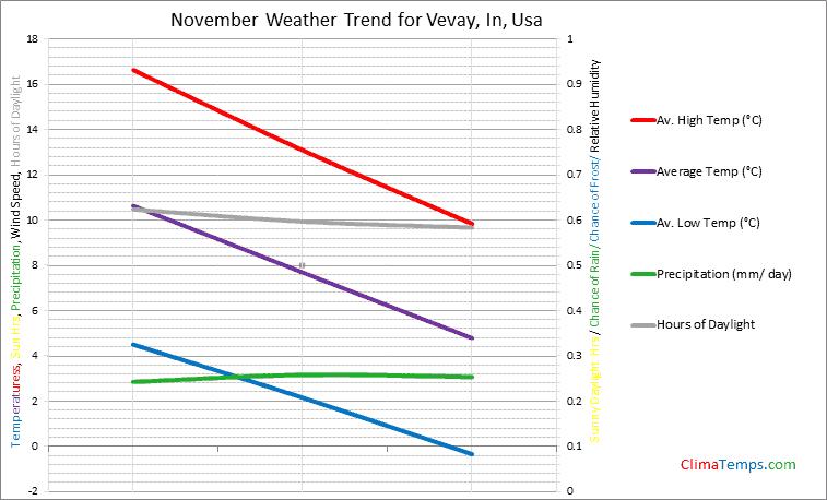 Graph of weather in Vevay, In in November