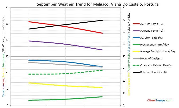 Graph of weather in Melgaço, Viana Do Castelo in September
