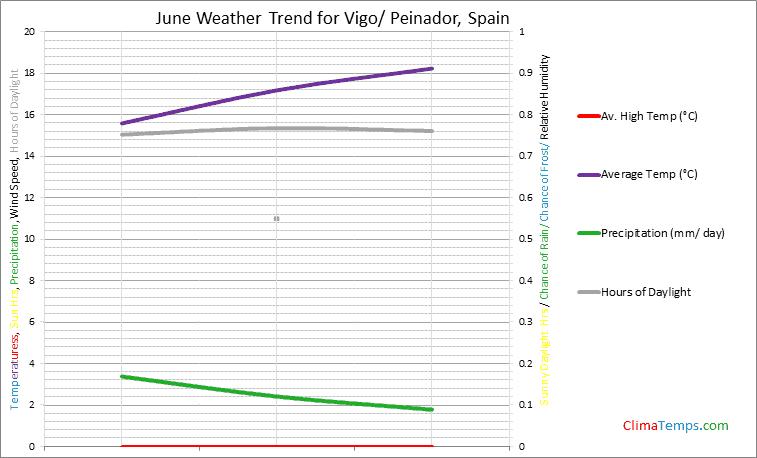 Graph of weather in Vigo/ Peinador in June