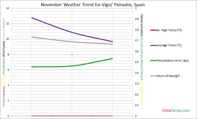 Graph of weather in Vigo/ Peinador in November