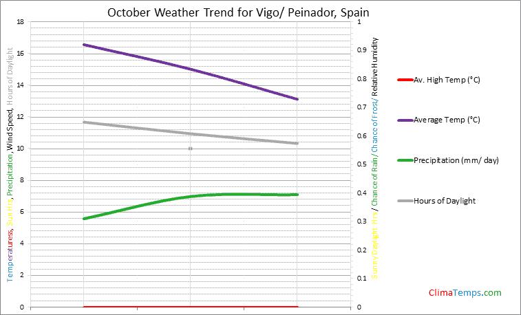 Graph of weather in Vigo/ Peinador in October