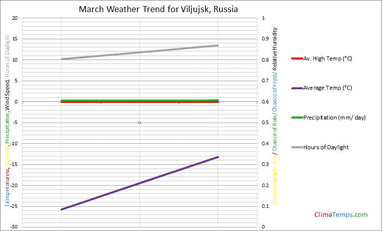Graph of weather in Viljujsk in March