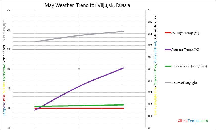 Graph of weather in Viljujsk in May