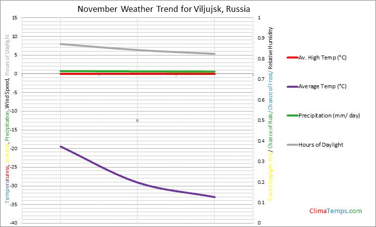 Graph of weather in Viljujsk in November