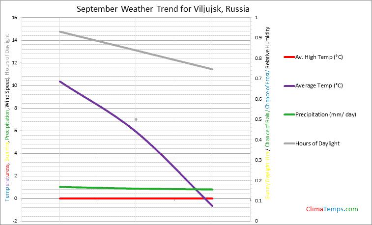 Graph of weather in Viljujsk in September