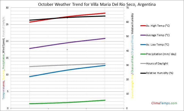 Graph of weather in Villa Maria Del Rio Seco in October