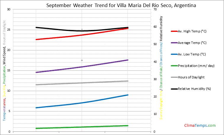 Graph of weather in Villa Maria Del Rio Seco in September