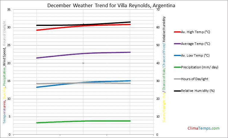 Graph of weather in Villa Reynolds in December