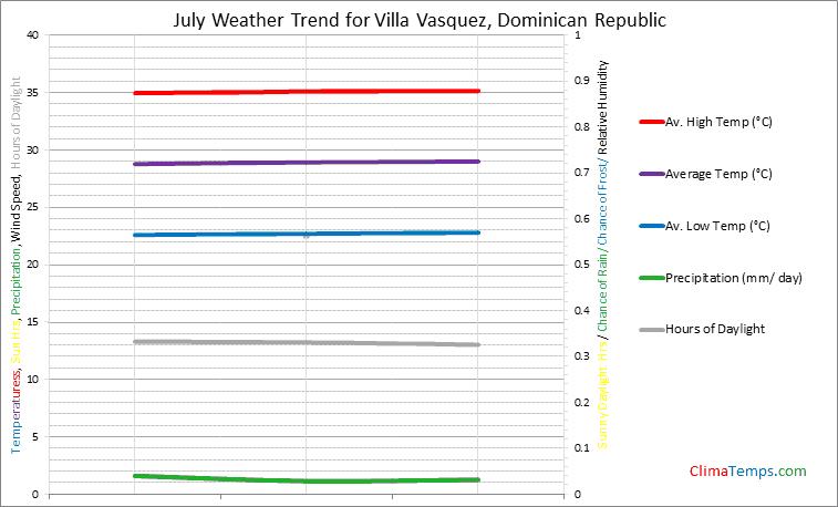 Graph of weather in Villa Vasquez in July