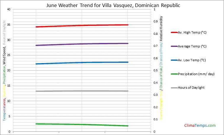 Graph of weather in Villa Vasquez in June