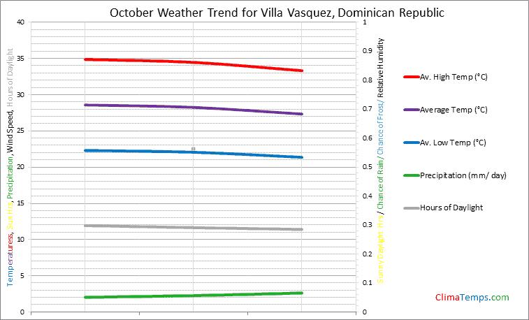 Graph of weather in Villa Vasquez in October