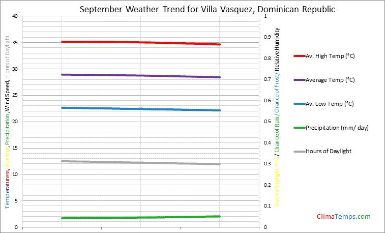 Graph of weather in Villa Vasquez in September